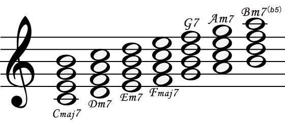 Seventh chord on C major scale